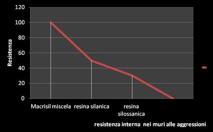 trattamento_risalita_capillare_2013_06